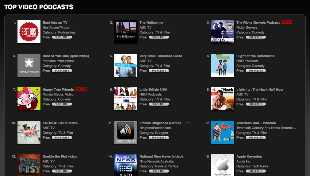 BESTADS STILL TOP OF ITUNES VIDEO PODCAST CHARTS IN