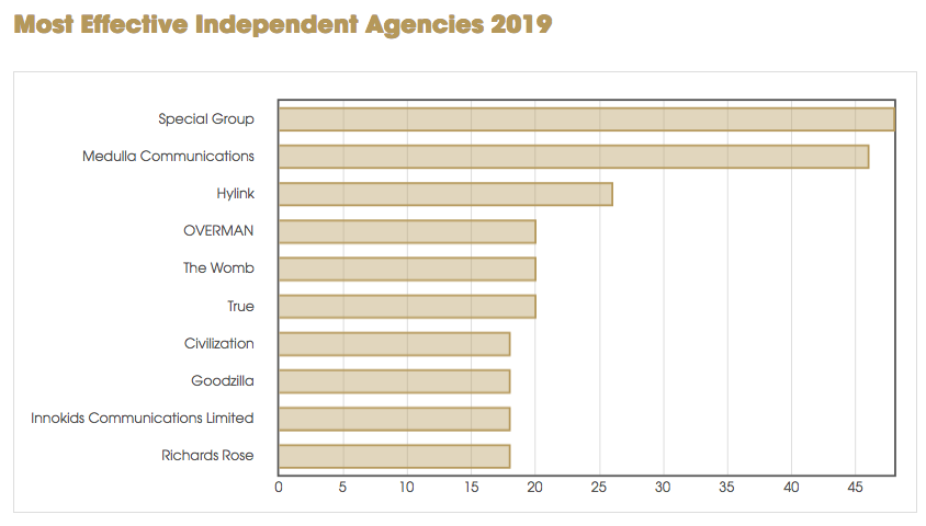 McCann Melbourne ranked #8 agency in Asia-Pacific in Global Effie Effectiveness Index; Richards Rose ranked #7 indie agency for APAC