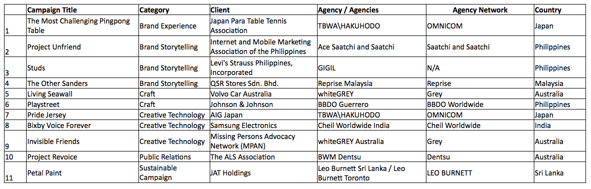WhiteGREY + BWM Dentsu Sydney make the cut at shortlist stage of the 2019 APAC Tambuli Awards