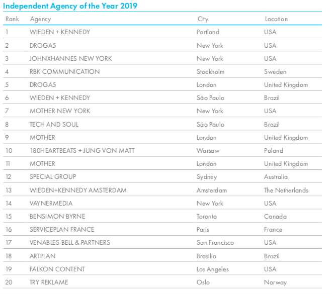 Cannes Lions launches 2019 Global Creativity Report; Clemenger BBDO Melbourne ranks #1 Pacific Agency of the Year; Special Group Sydney ranks #12 Independent Agency of the Year