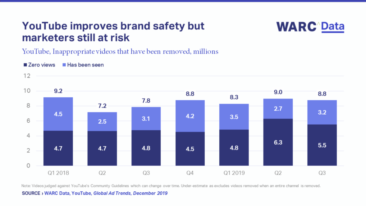 Privacy and brand safety, the social slowdown and the potential of gaming and podcasts were top of the agenda for advertisers in 2019 – Warc
