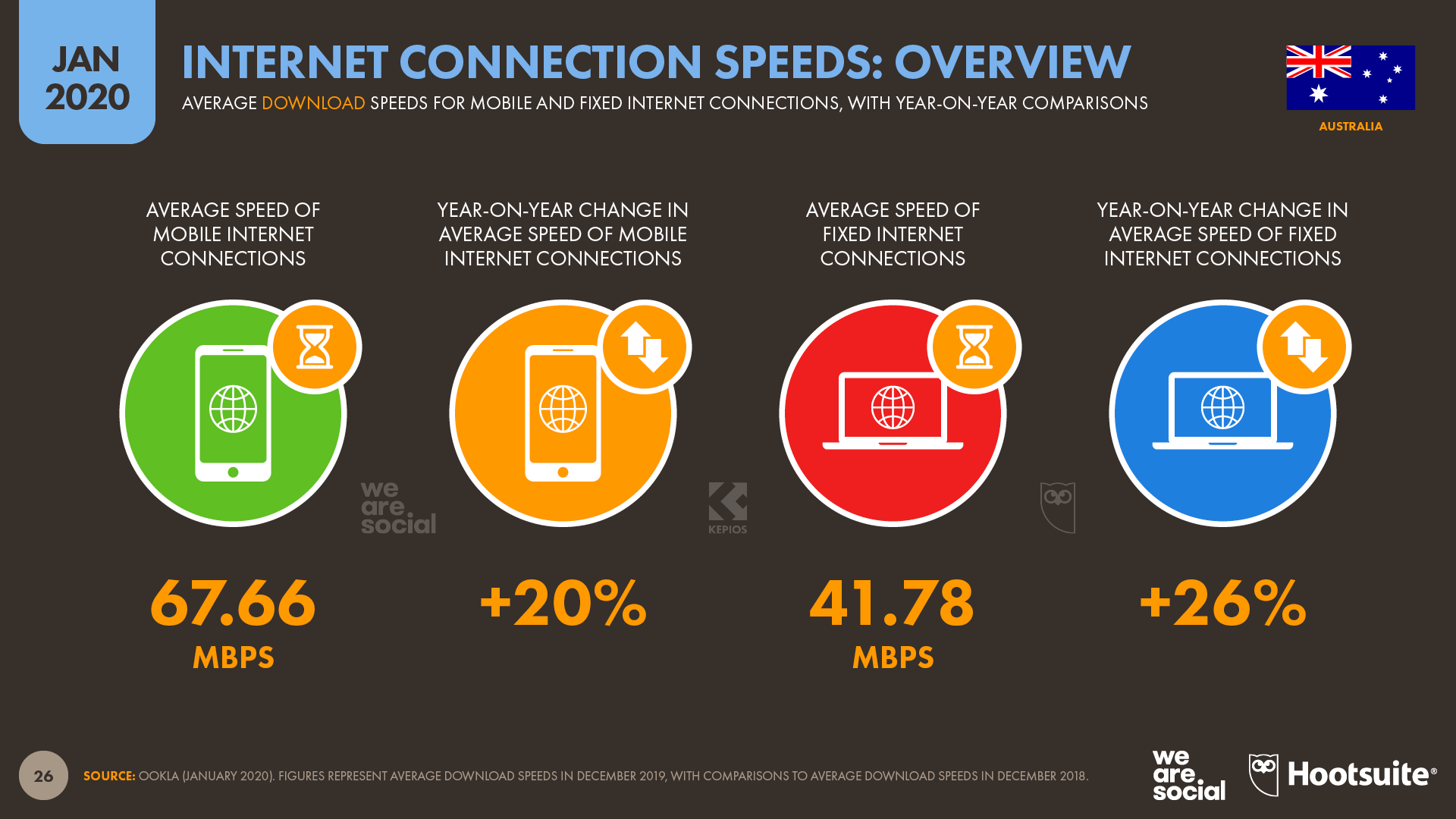 Digital 2020 report: Mobile surpasses desktop; brands need to master vertical storytelling