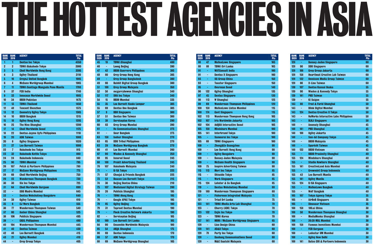 TBWA ranks #1 Network in Asia for the first time in the Campaign Brief Asia 2020 Creative Rankings: Download the full coverage of Asia's 227 most awarded agencies + 2147 most awarded creatives