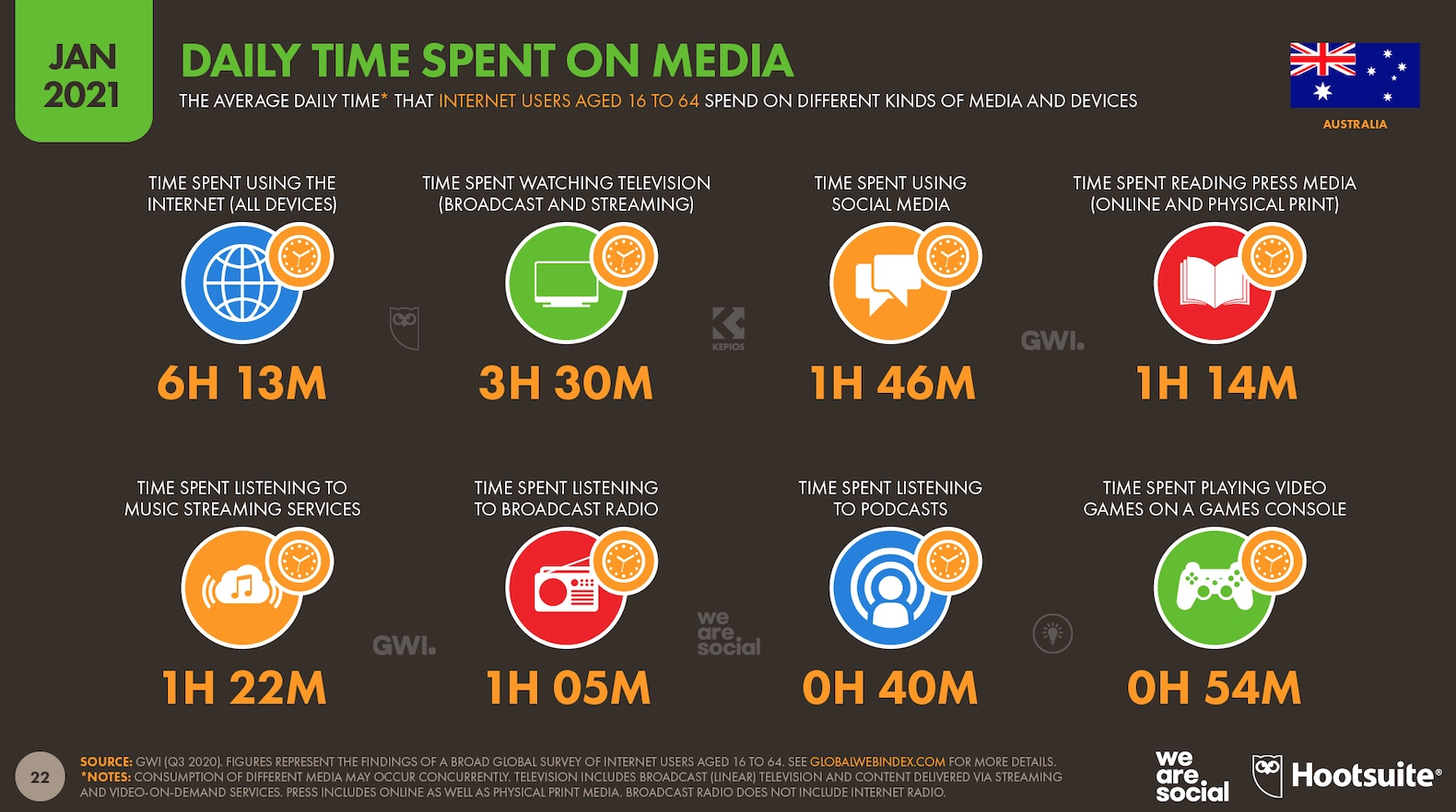 Digital in Australia:Time spent online has increased by 10% year-on-year