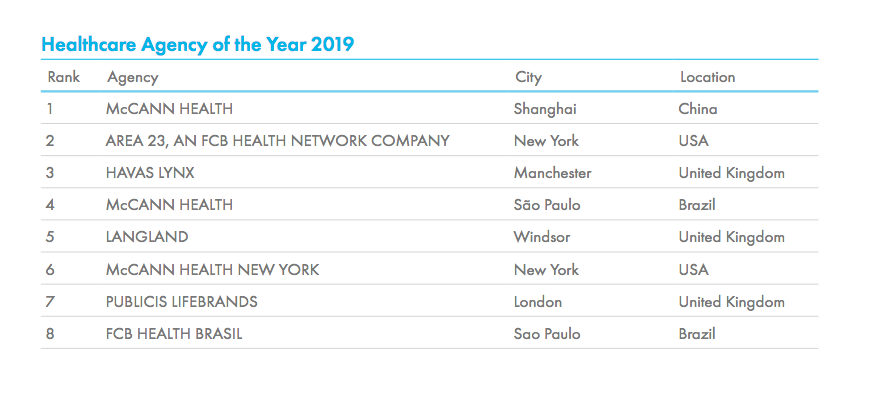 Cannes Lions launches 2019 Global Creativity Report; McCann Health Shanghai ranked #1 Healthcare Agency of the Year