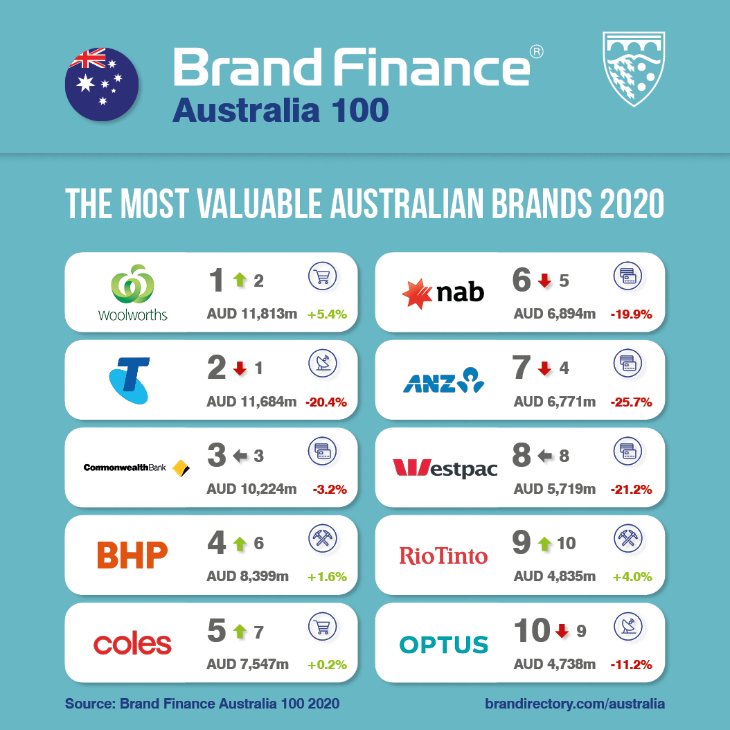 Woolworths regains title of Australia's Most Valuable Brand as Telstra falls flat – Brand Finance report