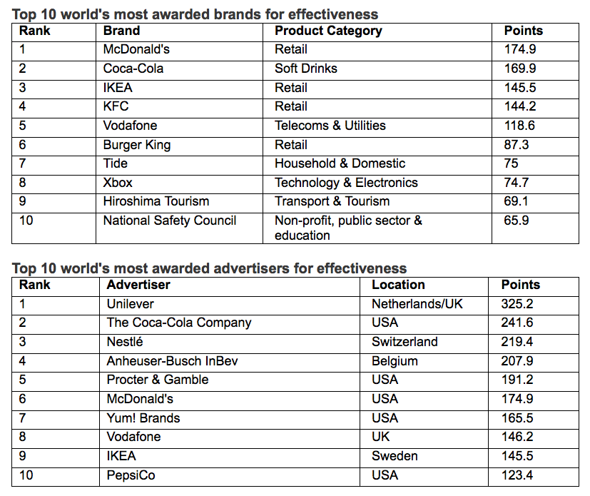 WARC Rankings Effective 100 revealed – I&S BBDO Tokyo/BBDO J West Hiroshima ranks #2 most effective agency in the world; India ranks #2 country in the world