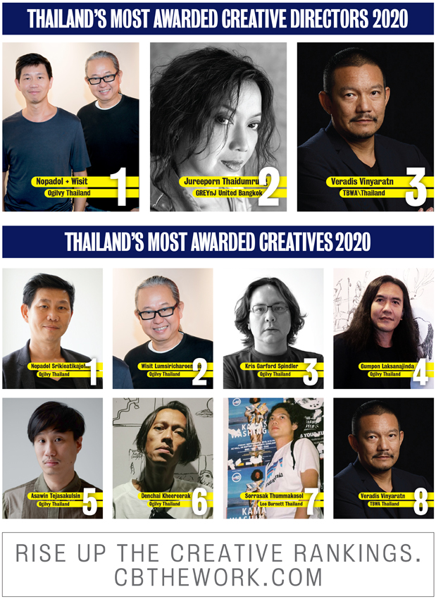 Ogilvy named Thailand's Creative Agency of the Year for third consecutive time in Campaign Brief Asia's 2020 Creative Rankings: GREYnJ Bangkok and TBWA Thailand rank #2 and #3