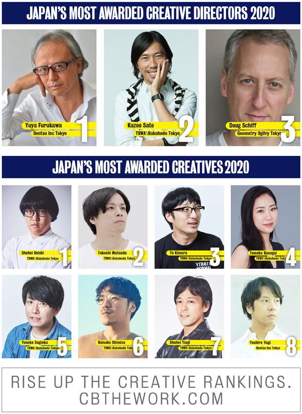 Dentsu Tokyo again named 2020 Japan Creative Agency of the Year: TBWA\Hakuhodo's Shohei Ooishi ranks #1 and Takeshi Matsuda + Yo Kimura equal #2 most awarded creatives in Japan
