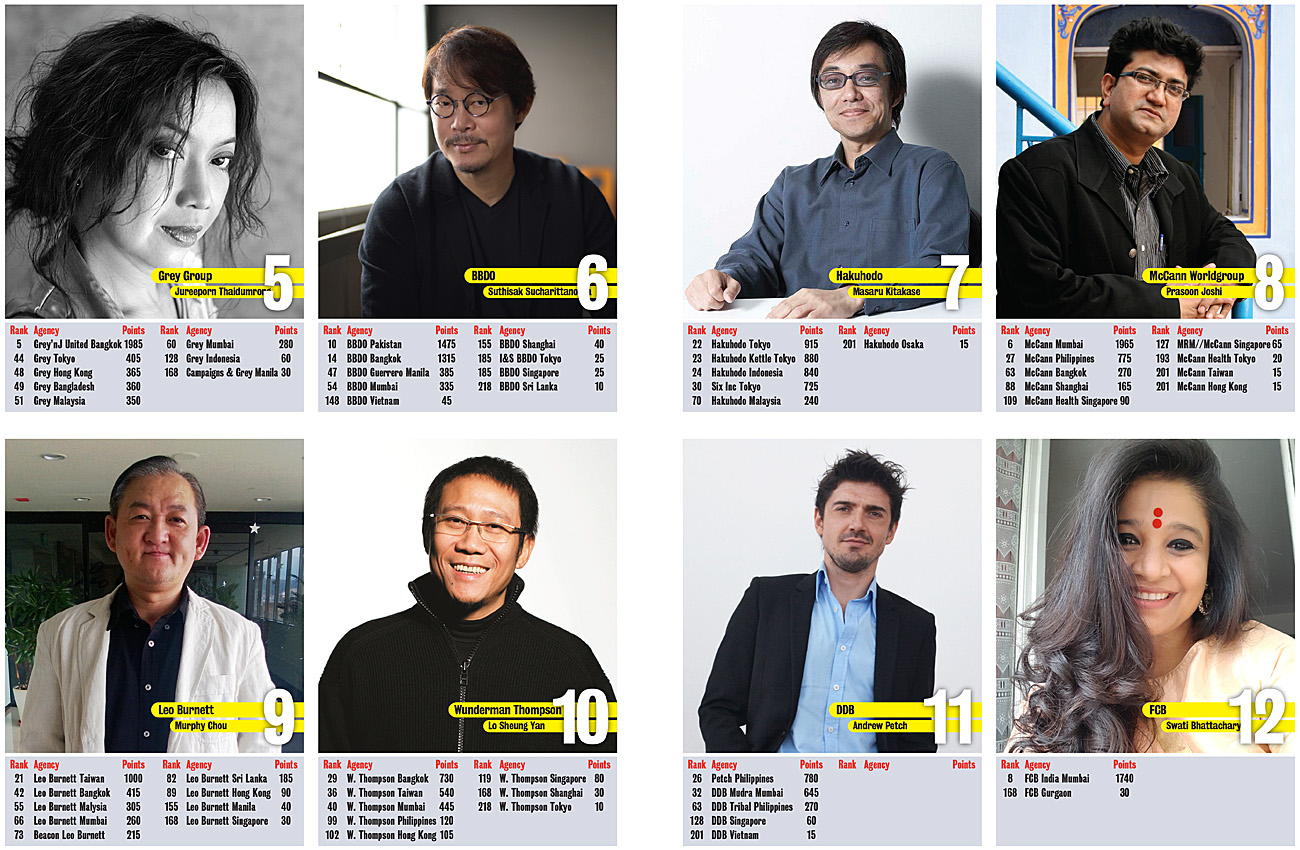 TBWA ranks #1 Network in Asia for the first time in the Campaign Brief Asia 2020 Creative Rankings: Dentsu at #2, Ogilvy #3, Cheil #4 and Grey at #5