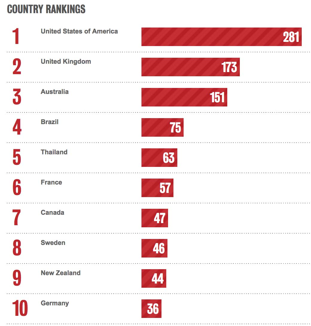Bestads Rankings 2020: Thailand ranks #5 Country ~ Leo Burnett Thailand ranks equal #4 Agency worldwide with GIGIL + BBDO Guerrero Philippines #17 and #22 respectively