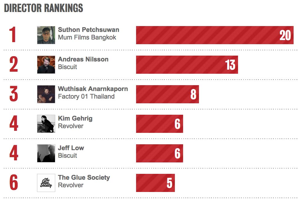 Thailand's Mum Films ranked #1 in Bestads Production Company Rankings 2020; Suthon Petchsuwan and Wuthisak Anarnkaporn ranked #1 and #3 in Bestads Director Rankings
