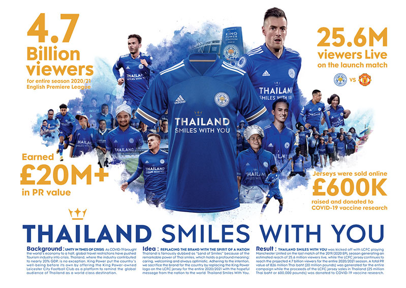 King Power uses the Leicester City Football Club's jersey to promote tourism in Thailand via Storyteller Bangkok campaign