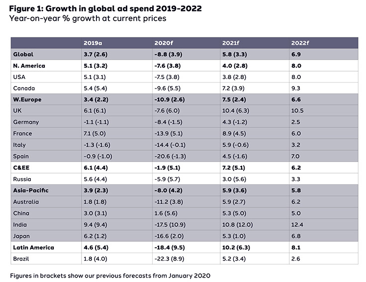 dentsu's 2021 forecast says Covid-19 lockdown shifts adspend dynamics in Asia Pacific