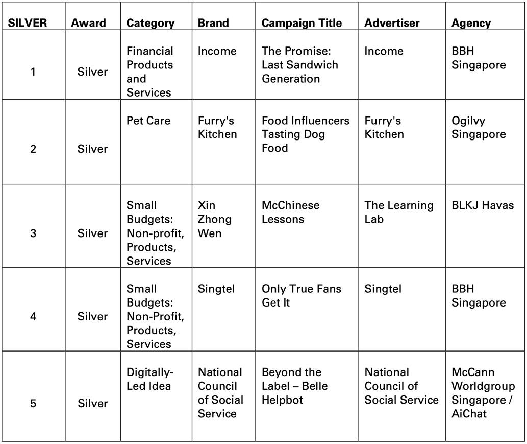 Ogilvy, BBH and BLKJ Havas take home Gold awards at the Singapore Effie awards 2020/21