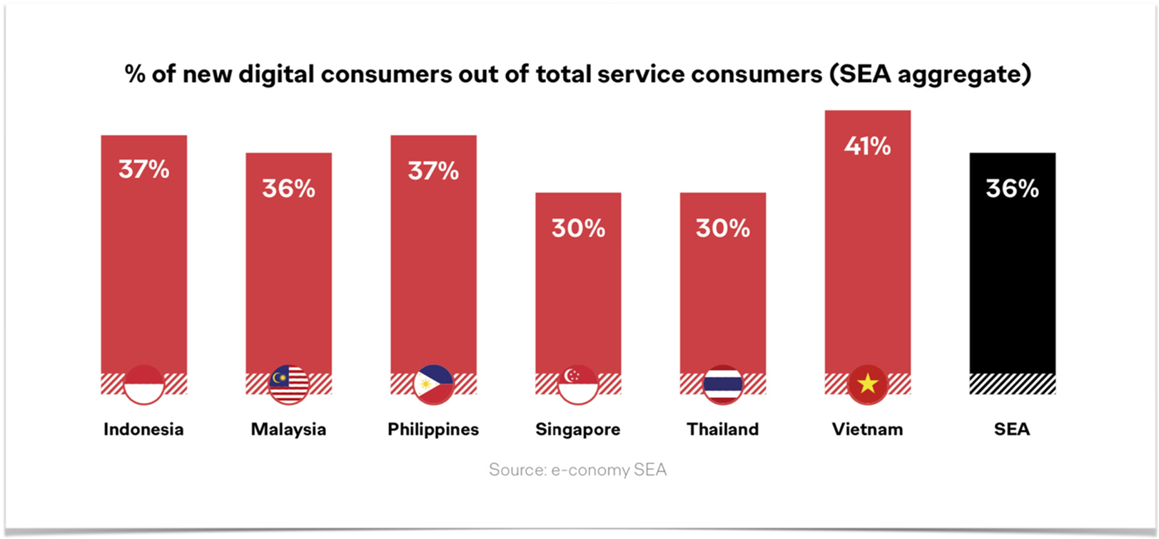 """Ogilvy releases """"Driving Growth with D2C"""" report about Covid-19's impact on digital commerce"""