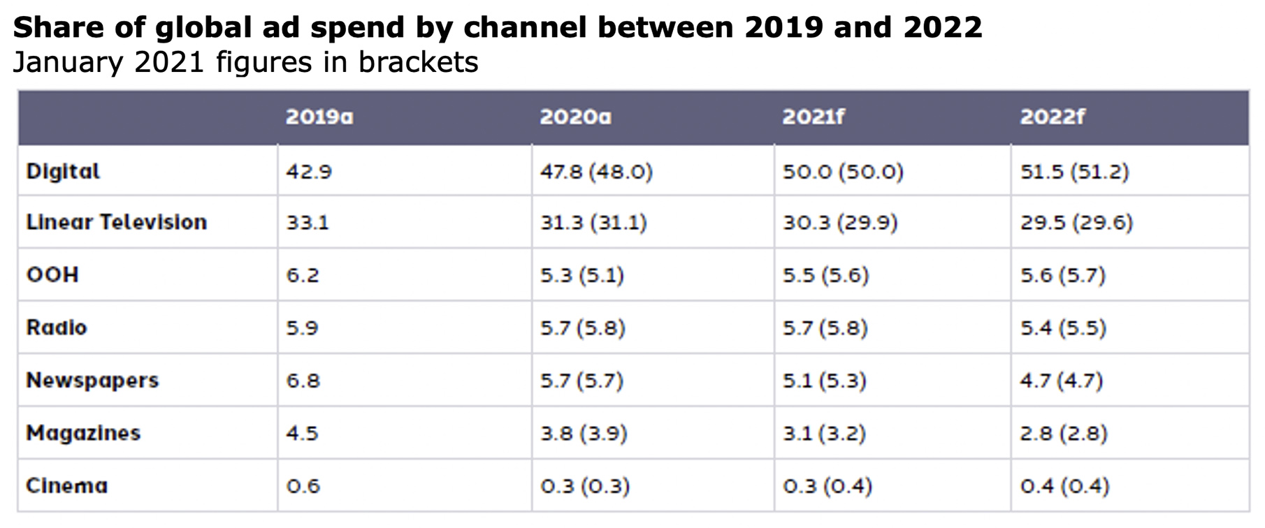 Dentsu report highlights green shoots of ad spend recovery led by digital resilience, promising growth into 2022 in Asia Pacific