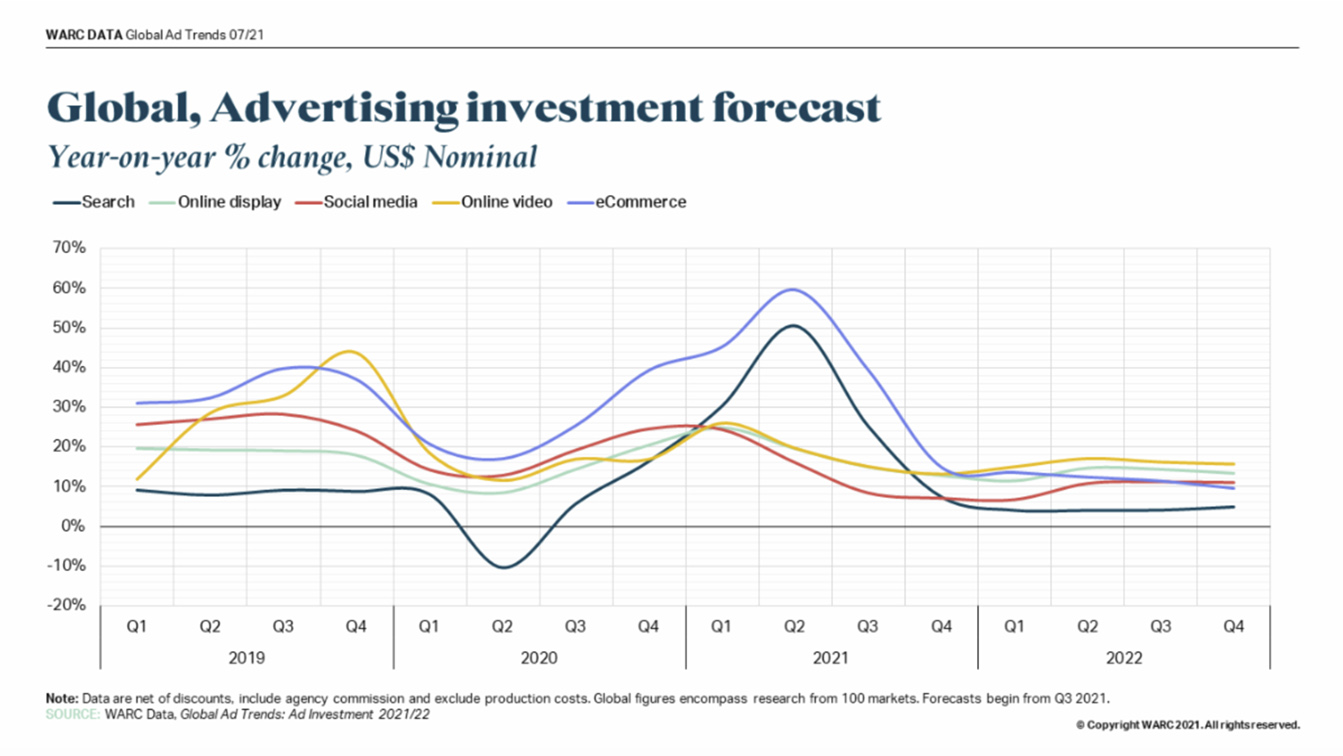 Global advertising spend set to rise by 12.6% this year to reach US$665bn