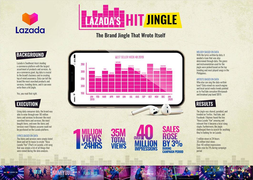 Publicis JimenezBasic Philippines and Lazada showcase how data can write a hit jingle