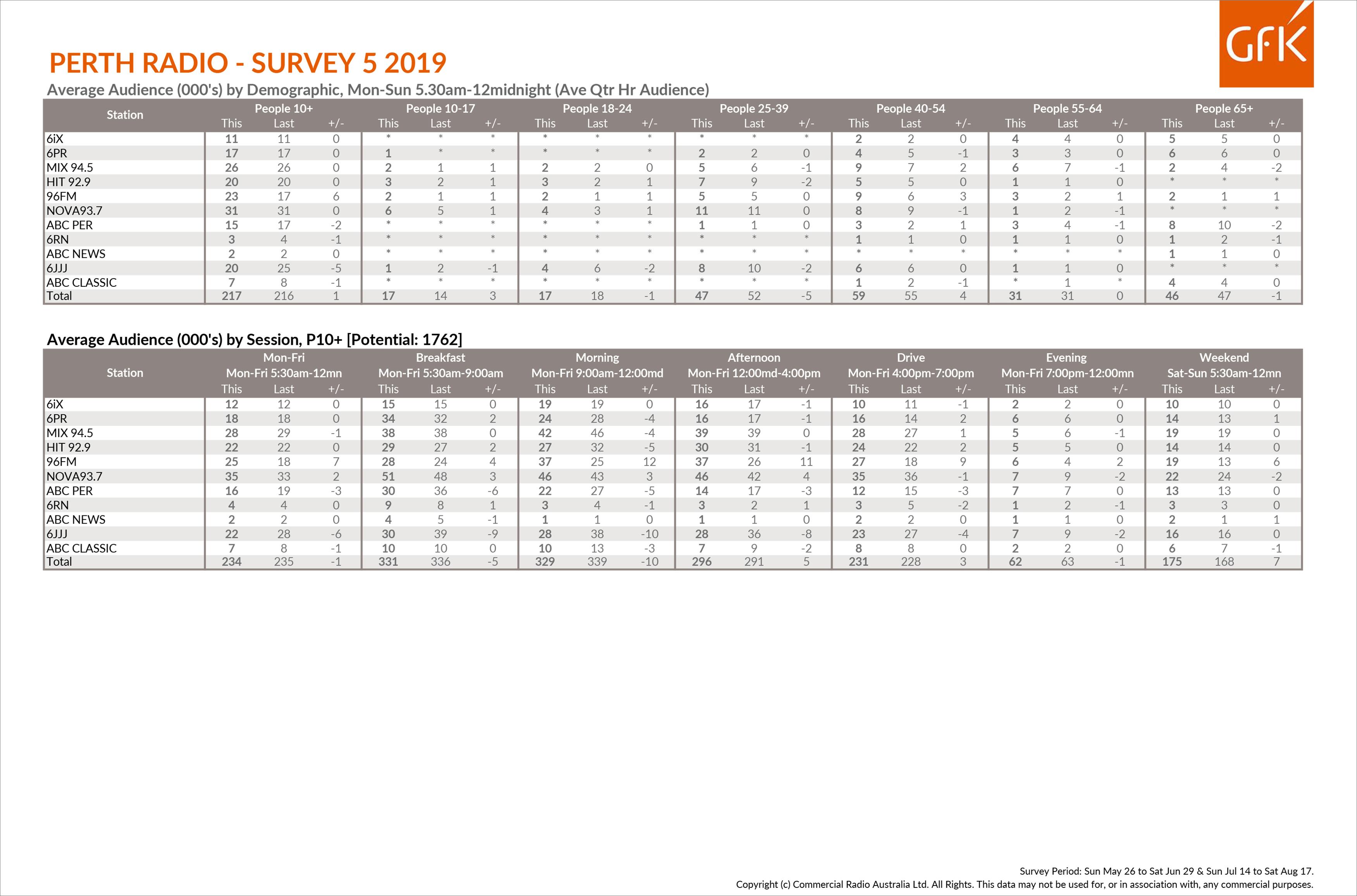 Nova 93.7 dominates but 96fm makes big gains in Perth Radio Survey 5 2019