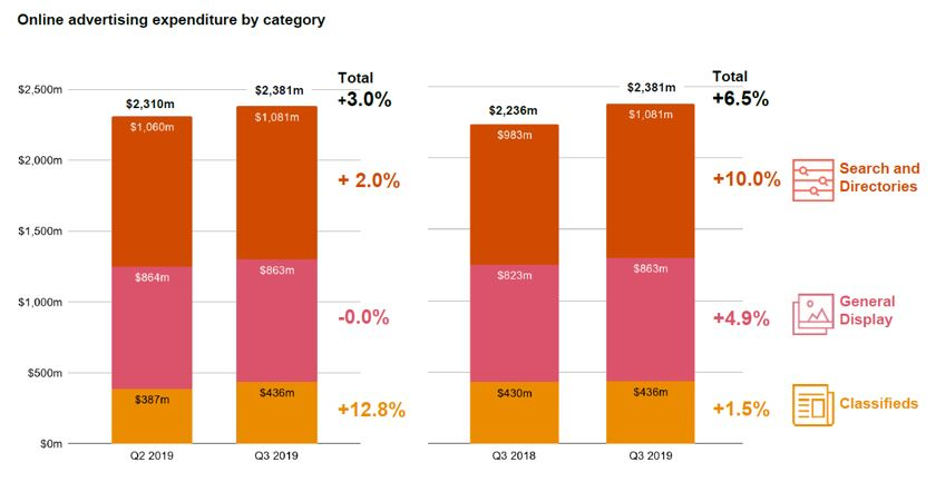 Growth continues for online advertising underpinned by strong video trading – IAB Report