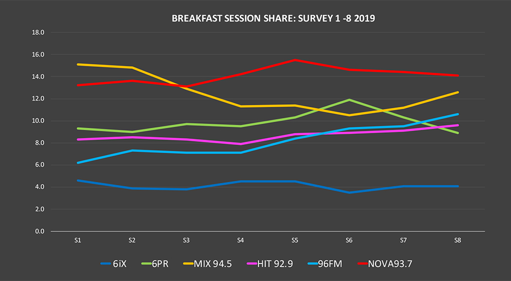Mix 94.5 finishes the year on a high going back to Number 1 in the last GfK Radio Survey for 2019