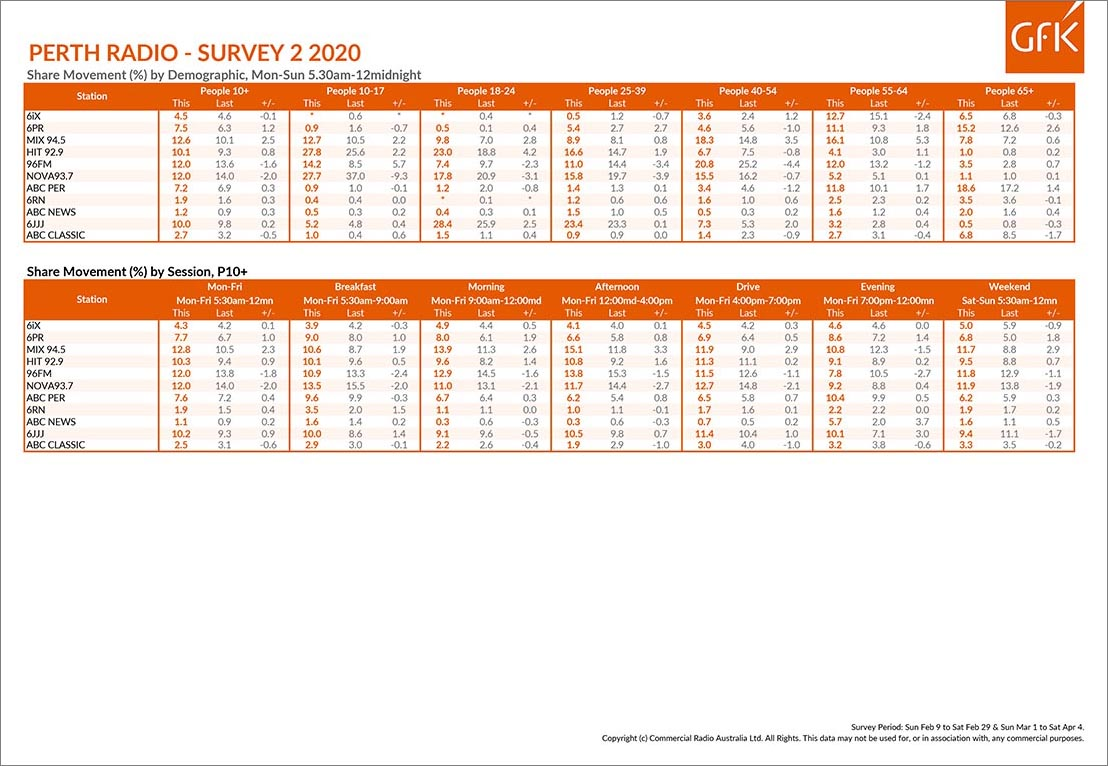 MIX 94.5 shrugs off S1 and bounces back to #1 in Perth Radio Survey 2/2020