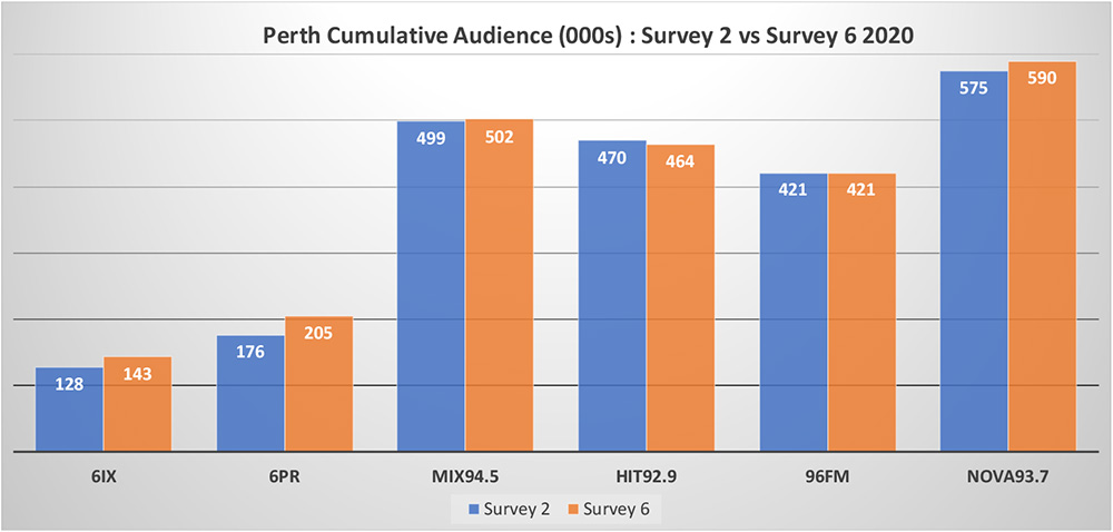 NOVA 93.7 jumps to #1 in Perth Radio Survey 6 2020 – the first results since Survey 2 in April