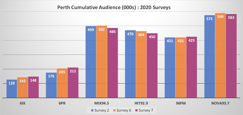 96fm takes #1 spot in Perth Radio Survey 7 2020