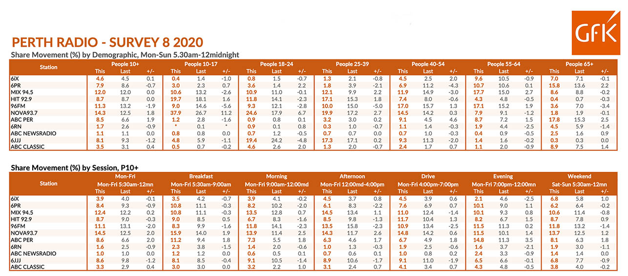 Nova 93.7 bounces back to #1 spot in Perth radio survey 8, 2020