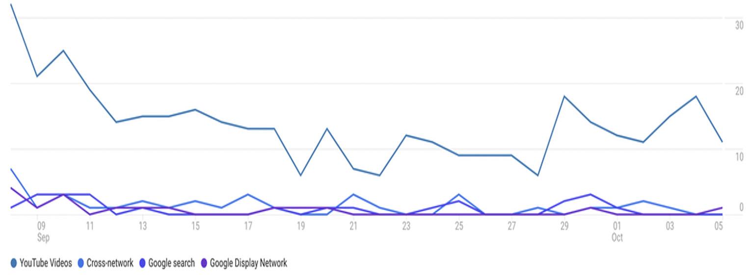 Google Analytics 4: The New Generation of Analytics