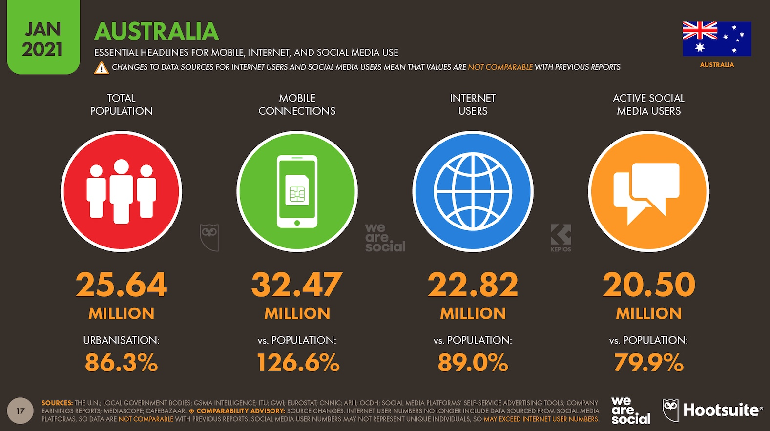 Digital in Australia: Time spent online has increased by 10% year-on-year