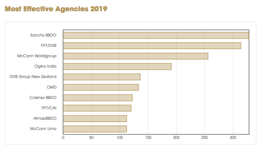 DDB NZ ranked #5th effective agency in the world in 2019 Global Effie Effectiveness Index; Special Group ranked #3 most effective indie agency