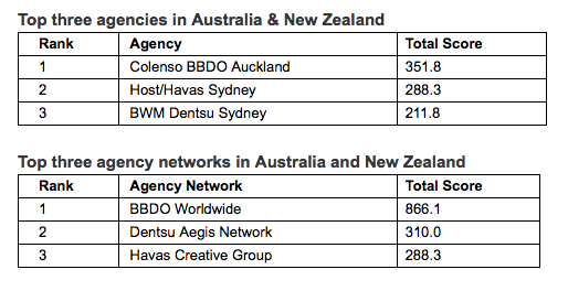 Colenso BBDO tops WARC ANZ Rankings 2019; Host/ Havas Sydney ranks #2; BWM Dentsu in at #3