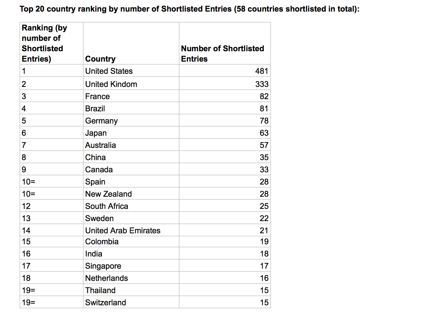 1,642 entries shortlisted at 2019 D&AD judging ~ New Zealand ranks equal #10 with 28 Entries