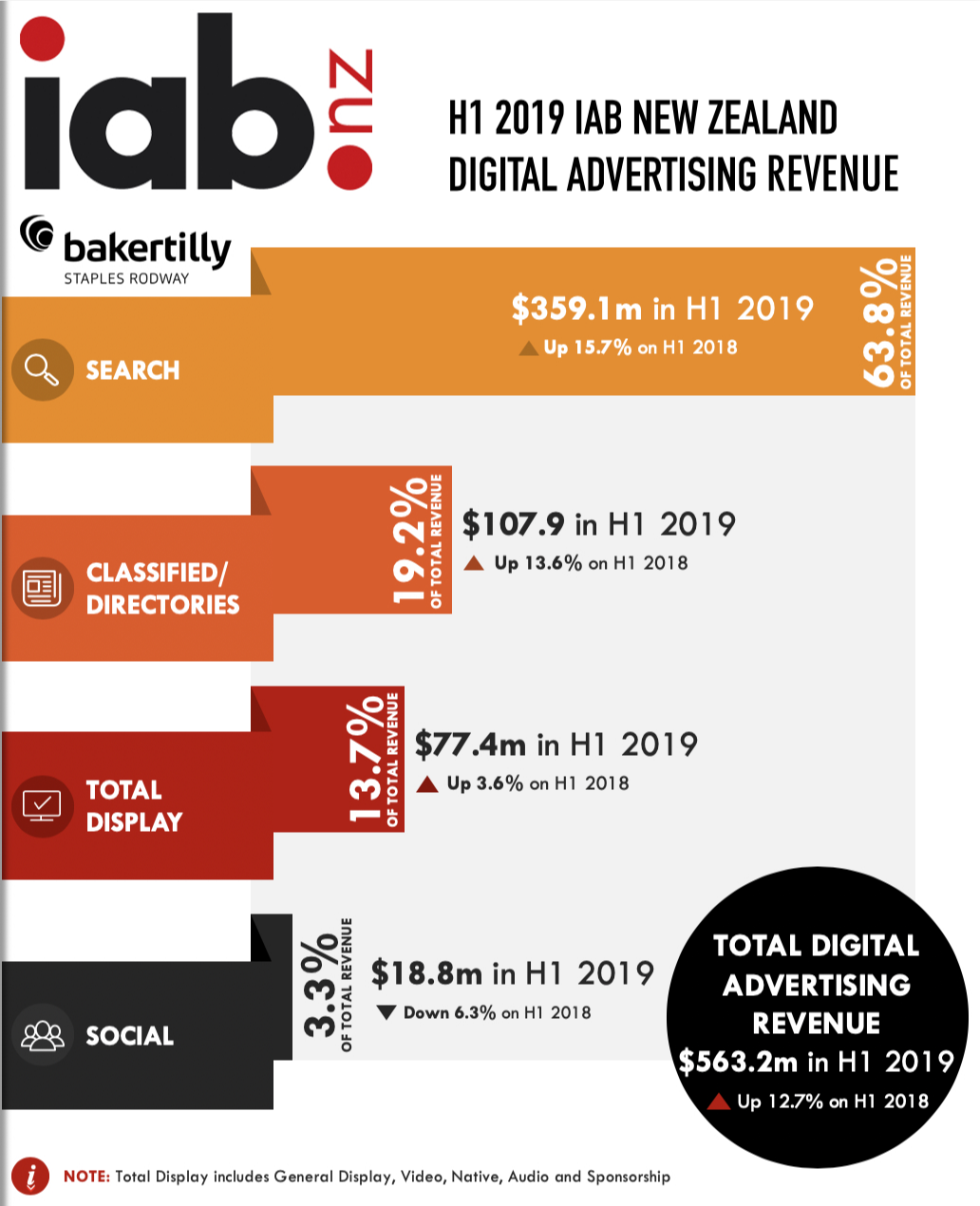 IAB NZ Report: New Zealand digital advertising revenue grows by almost 13% in H1 2019