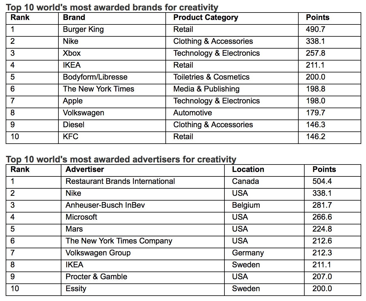 WARC Rankings Creative 100 revealed – the most awarded campaigns and companies in the world for creativity