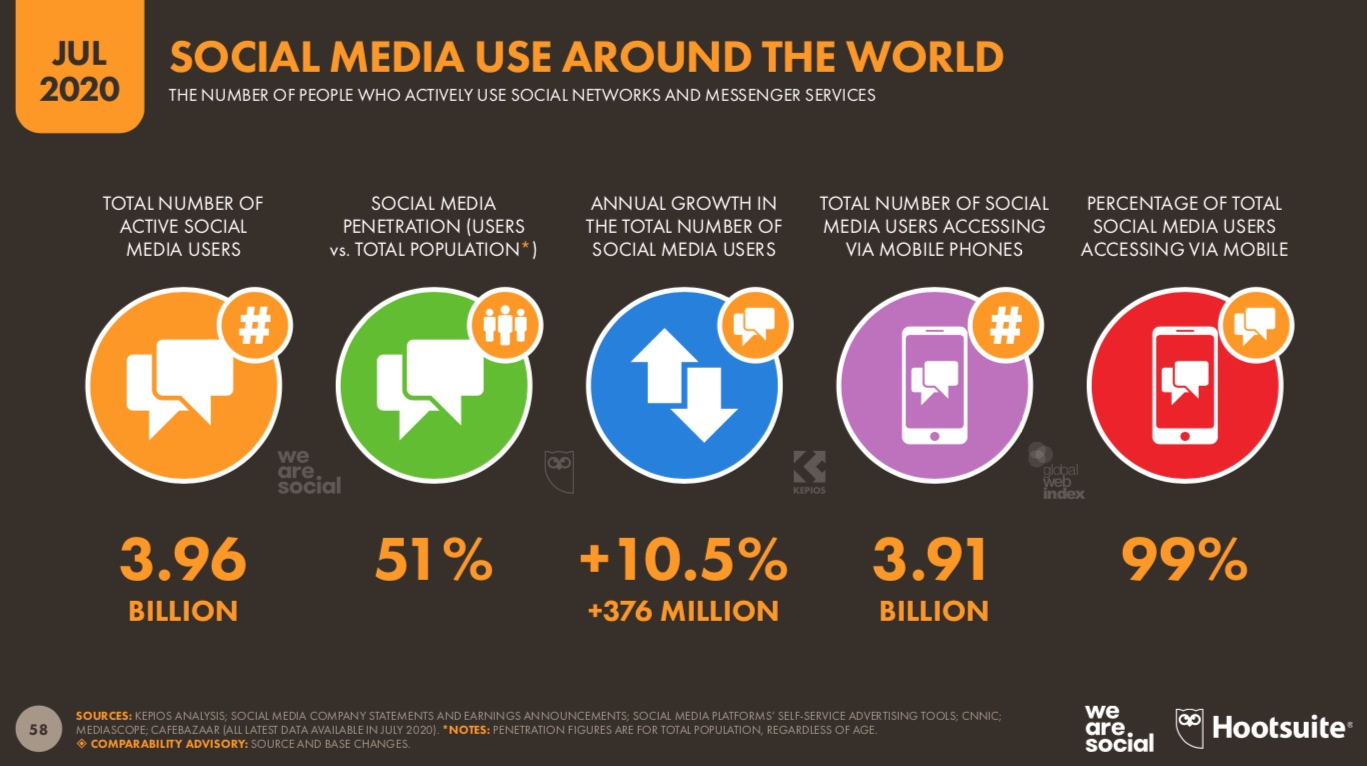 More than half of the people on Earth now use social media ~ Hootsuite / We Are Social Report