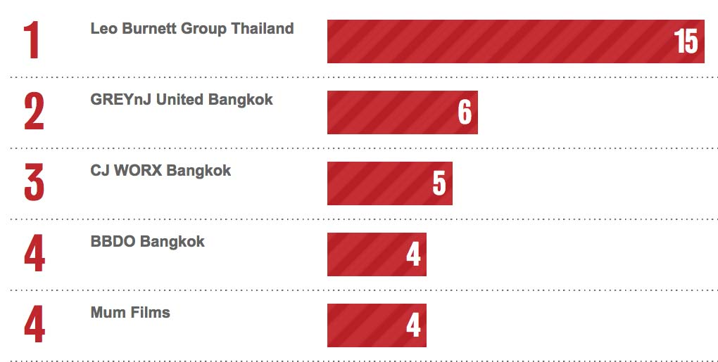 Bestads Rankings 2020: Which are the Top Advertising Agencies in the Top 10 Countries?
