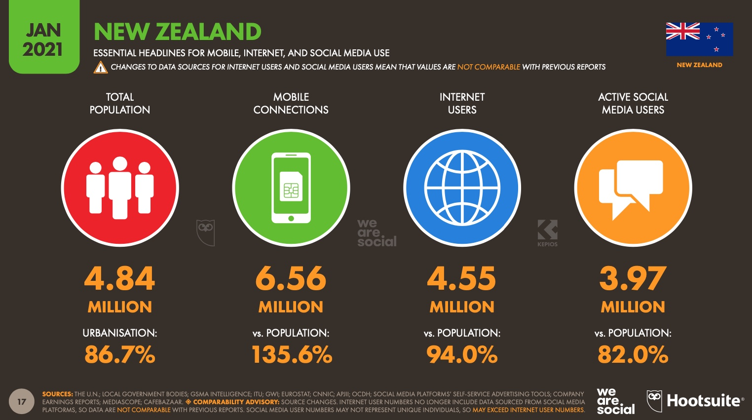 New report from We Are Social + Hootsuite reveals Kiwi's online habits that defined 2020