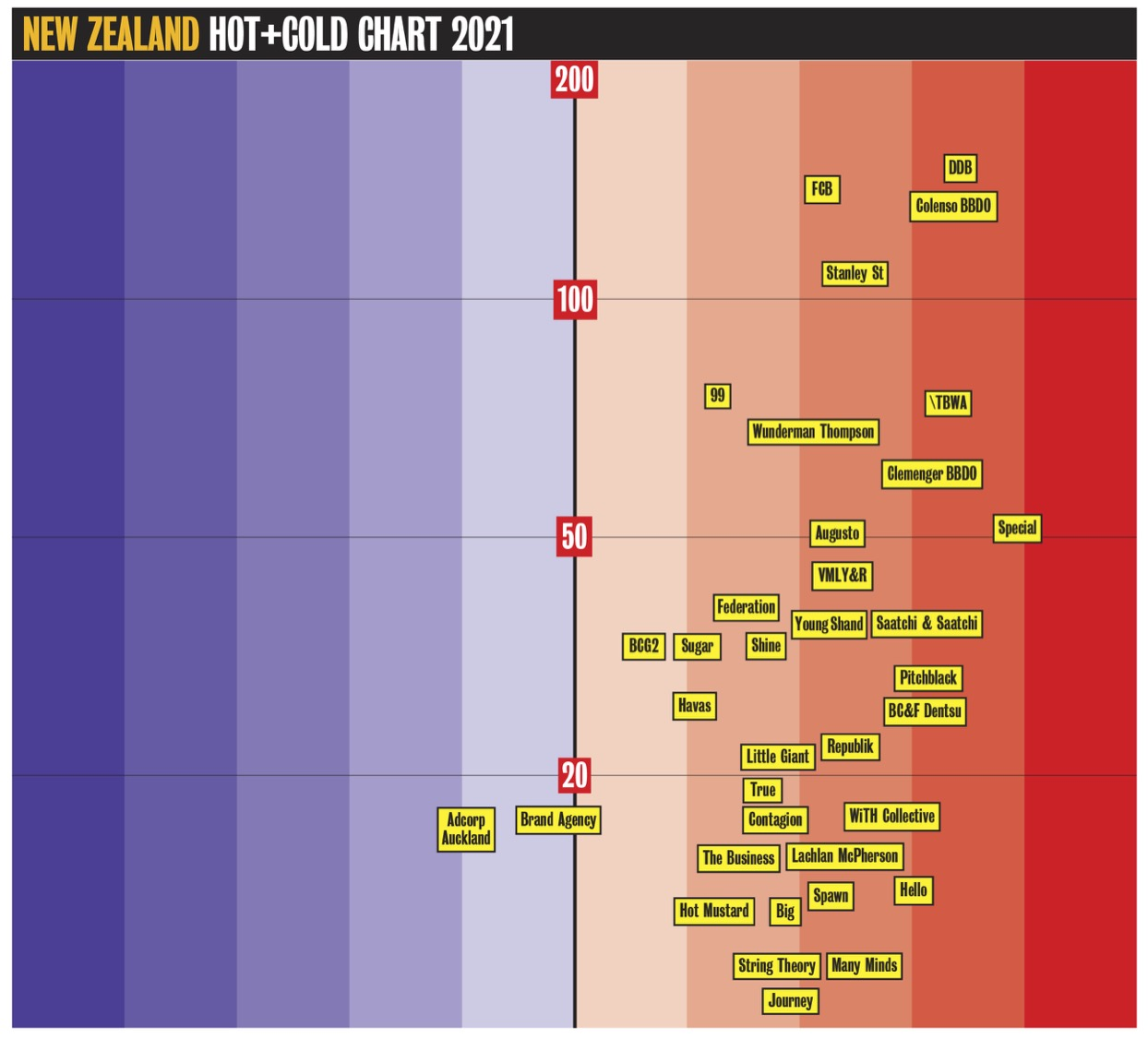 Download your FREE hi-res PDF of the Campaign Brief Hot+Cold Chart for New Zealand, Sydney + Melbourne, Perth, Adelaide and Brisbane